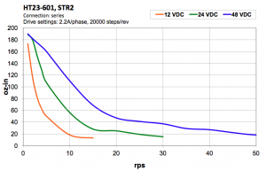 Typical NEMA 23 stepper motor (torque vs. rotation speed)