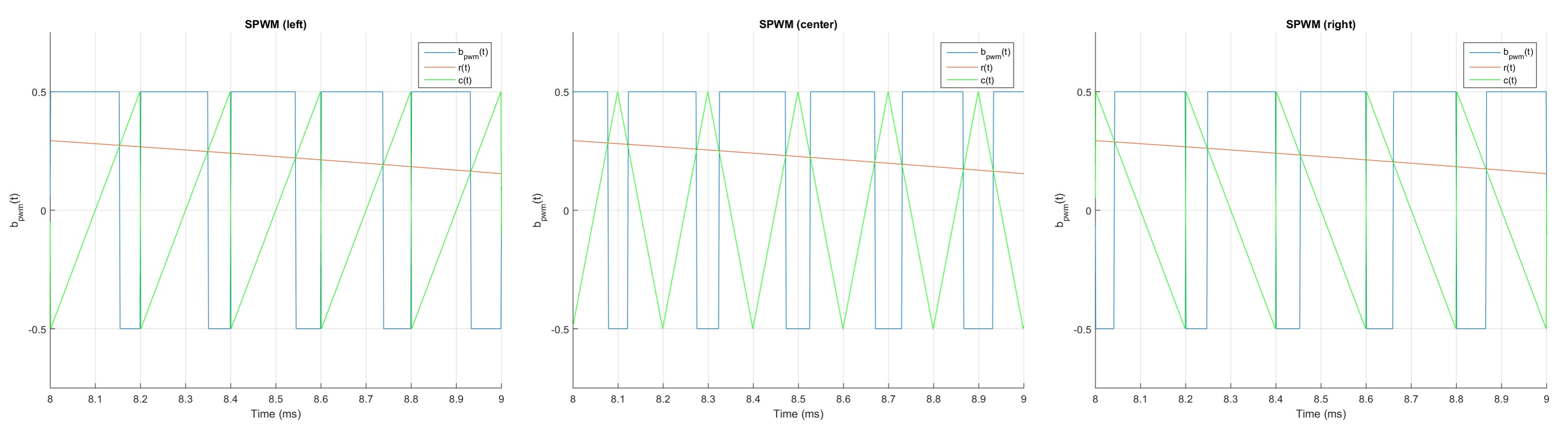The VFD Series – Part 1: The ups and downs of SPWM – Martin's den